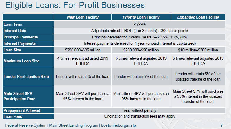 Eligible Loans: For-Profit Businesses